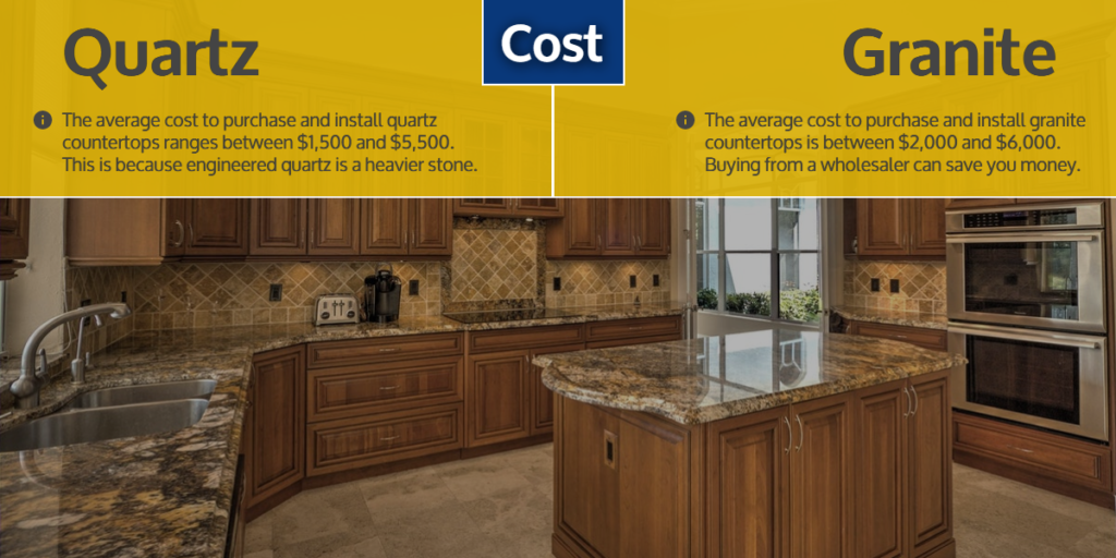 Quartz & Granite Countertops - Cost | StoneSense