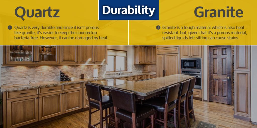 Quartz & Granite Countertops - Durability | StoneSense